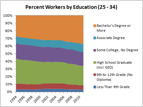 Percent Workers by Education (25 – 34)