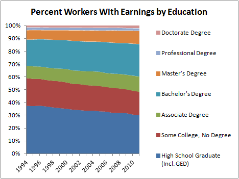Percent Workers With Earnings by Education