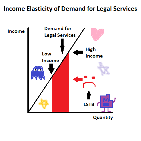 Income Elasticity of Demand for Legal Services (Silly)