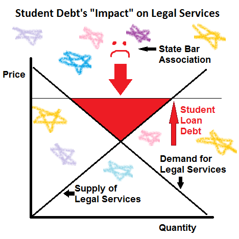 Student Loan Debt's Impact on Legal Services (Silly)