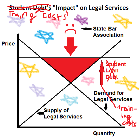 Training Costs' Impact on Legal Services (Silly)