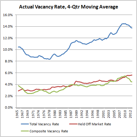 Actual Vacancy Rate, 4-Qtr Moving Average
