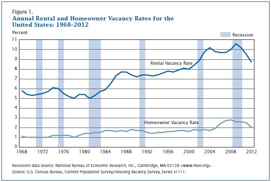 Annual Rental and Homeowner Vacancy Rates