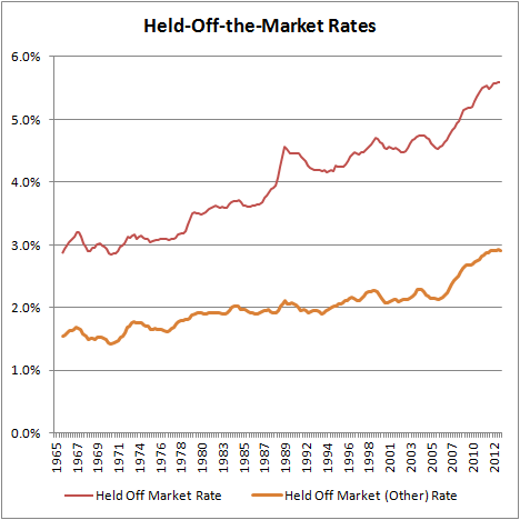 Held-Off-the-Market Rates