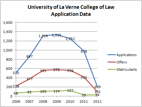 La Verne Application Data