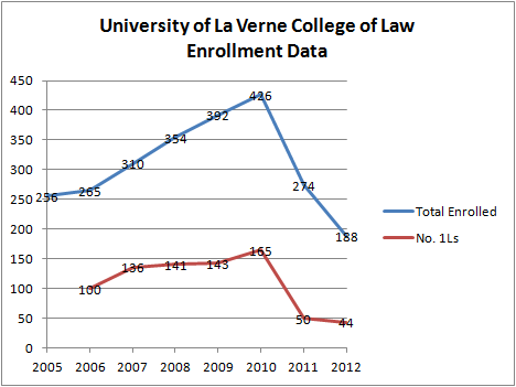 La Verne Enrollment Data