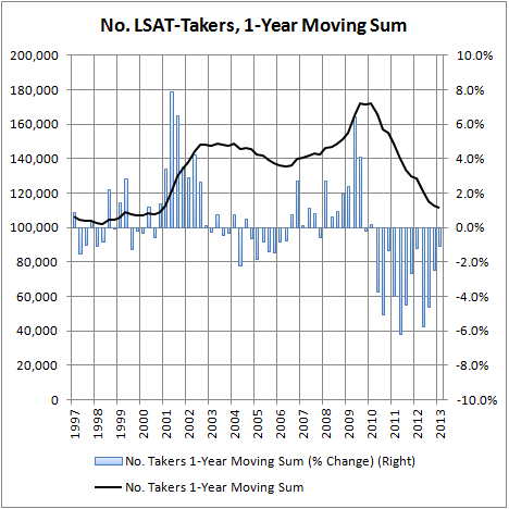 No. LSAT Takers, 4-Testing Period Moving Sum