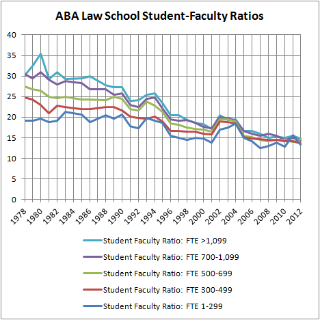 ABA Law School Student-Faculty Ratios