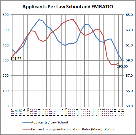 Applicants per Law School