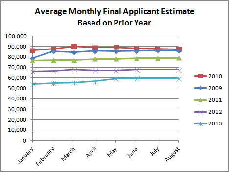 Average Monthly Final Applicant Estimate