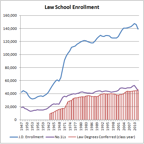 Law School Enrollment