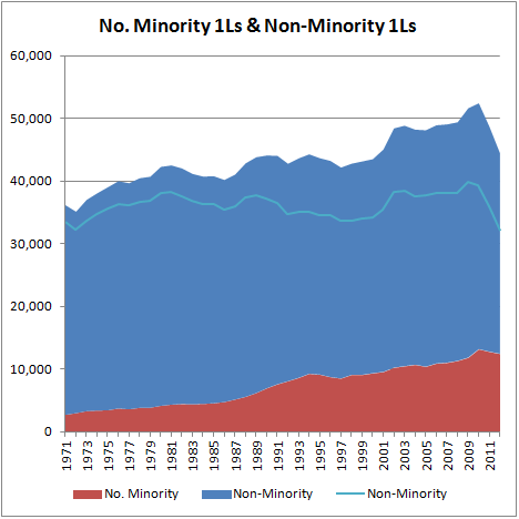 No. Minority & Non-Minority 1Ls
