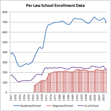 Per Law School Enrollment Data