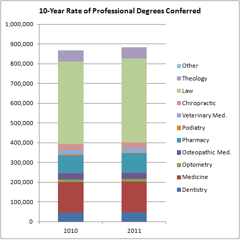 10-Year Rate of Professional Degrees Conferred