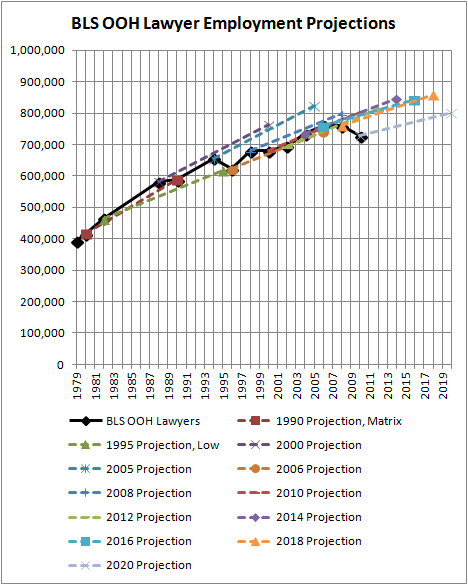 BLS OOH Lawyer Employment Projections
