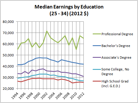 Median Earnings by Education (25 - 34) (2012 $)