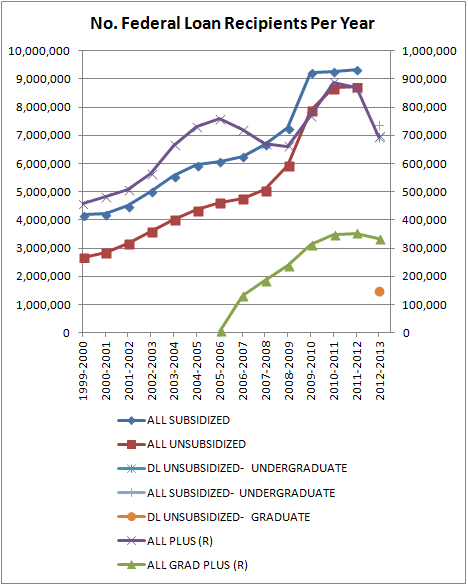 No. Federal Loan Recipients Per Year
