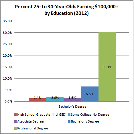 Percent 25-34 Earning 100,000 by Ed (2012)
