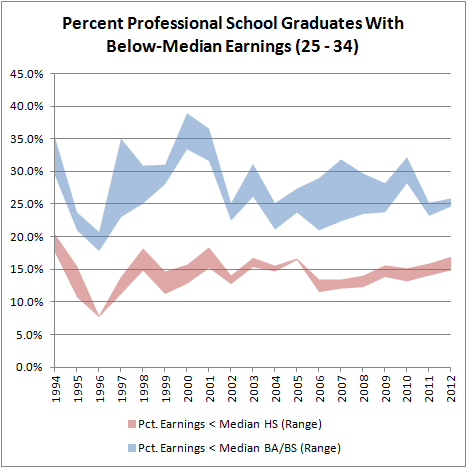 Percent Profesisonal School Grads With Below-Median Earnings (25-34)