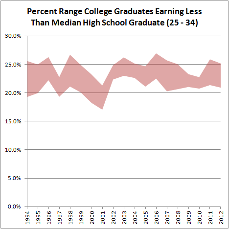 Percent Range College Grads Earning Less Than HS (25 - 34)