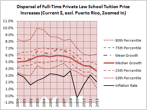 Dispersal of Full-Time Private Law School Tuition Price Increases (Zoomed In)