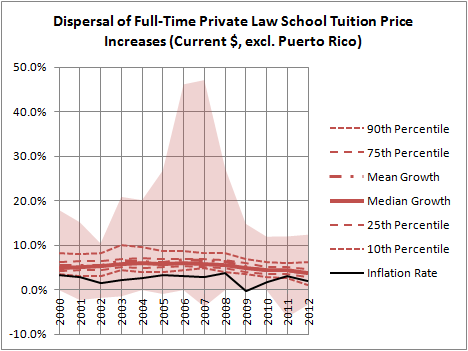 Dispersal of Full-Time Private Law School Tuition Price Increases