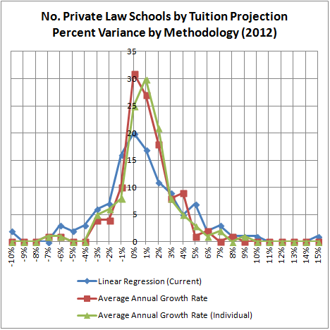 No. Private Law Schools by Tuition Projection Percent Variance by Methodology (2012)