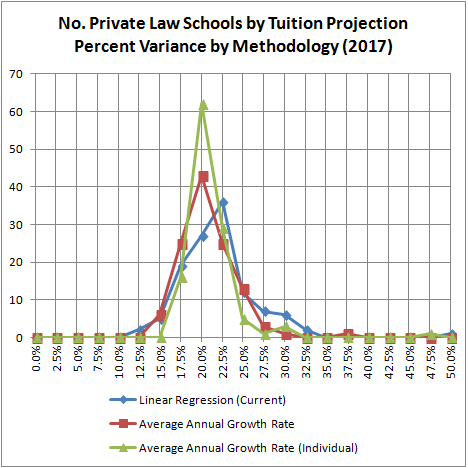 No. Private Law Schools by Tuition Projection Percent Variance by Methodology (2017)