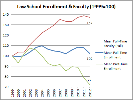 Law School Faculty & Enrollment (1999=100)
