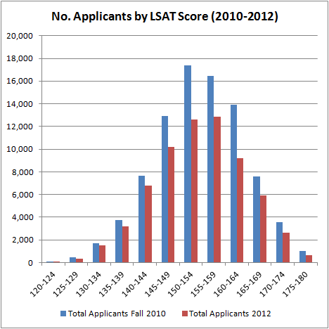 No. Applicants by LSAT Score