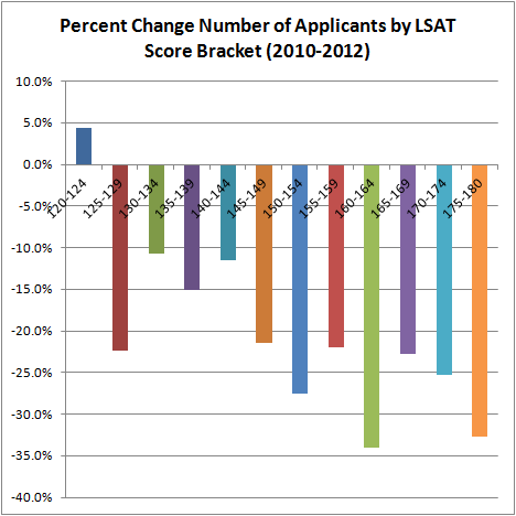 Percent Change Number of Applicants by LSAT Score Bracket