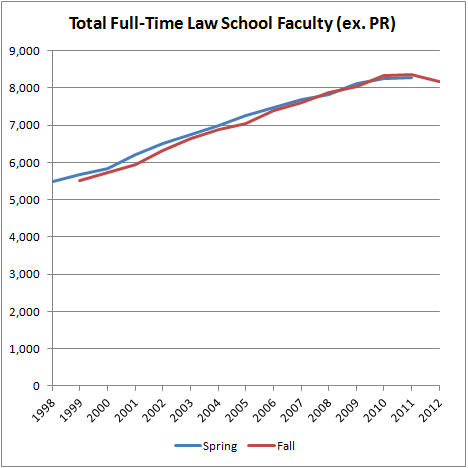 Total Full-Time Law School Faculty (ex. PR)