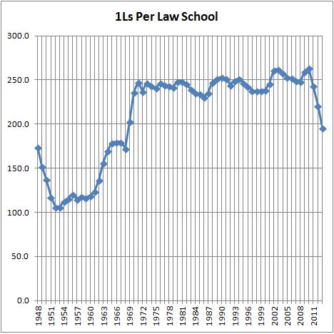 1Ls Per Law School (2013)