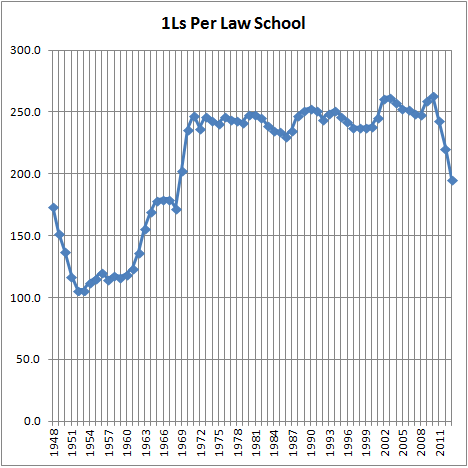 1Ls Per Law School (2013)