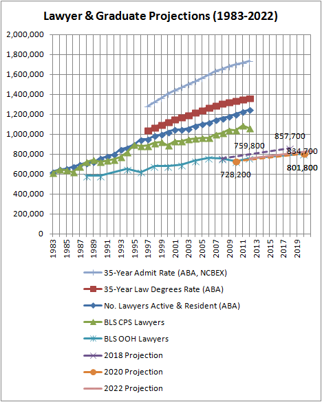 Lawyer and Law Graduate Projections (1983-2022)