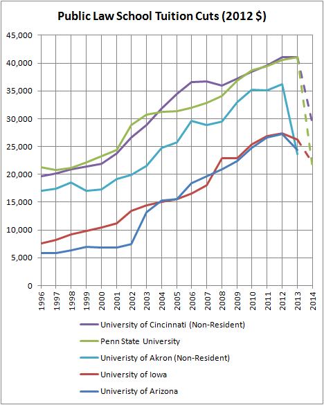 Public Law School Tuition Cuts (2012 $)