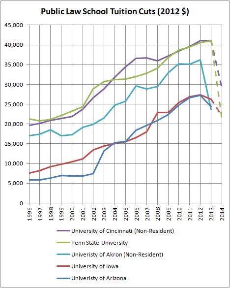 Public Law School Tuition Cuts (2012 $)