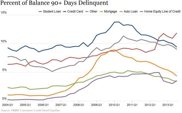 10.5 Delinquencies Up