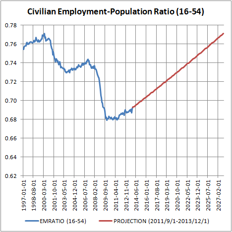 Civilian Employment-Population Ratio (16-54)
