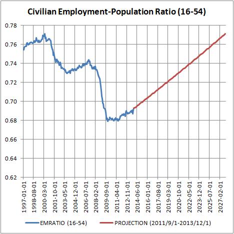 Civilian Employment-Population Ratio (16-54)