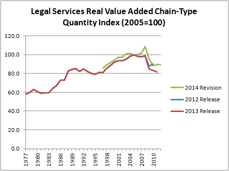 Legal Services Real Value Added Chain-Type Qty Index