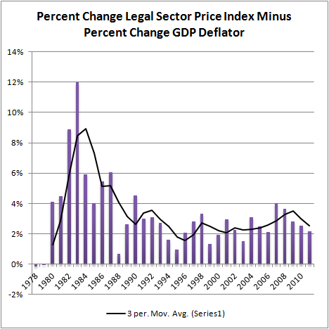 Real Legal Sector Price Index