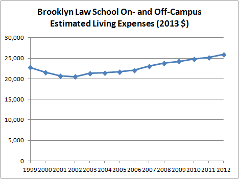 Brooklyn Law School On- and Off-Campus Est. Living Expenses (2013 $)