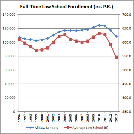 Full-Time Law School Enrollment (ex P.R.)
