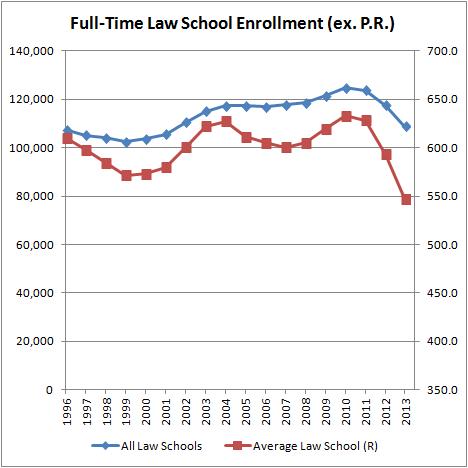 Full-Time Law School Enrollment (ex P.R.)