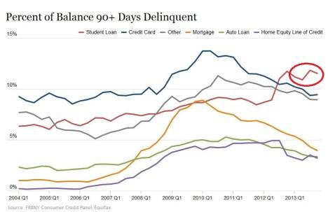 Percent Balance 90+ Days Delinquent