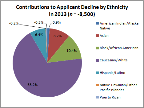 Contributions to Applicant Decline by Ethnicity in 2013