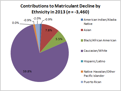 Contributions to Matriculant Decline by Ethnicity in 2013