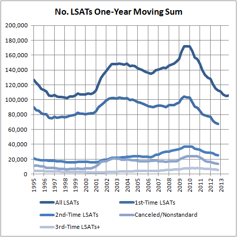 First-Time LSATs One-Year Moving Sum