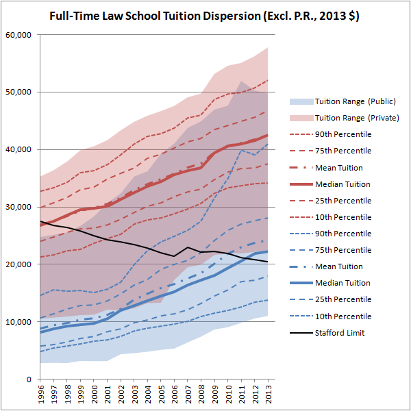 Full-Time Law School Tuition Dispersion (Excl. P.R., 2013 $)